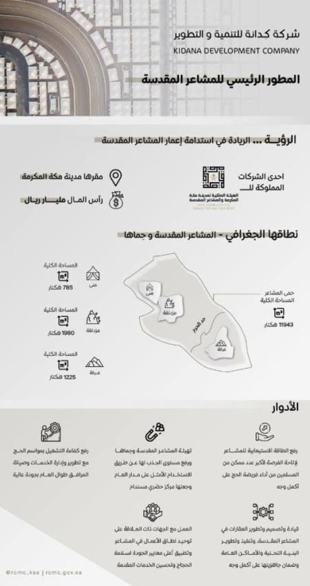 مليار ريال.. رأس مال كِدانة من الهيئة الملكية لمدينة مكة المكرمة والمشاعر المقدسة