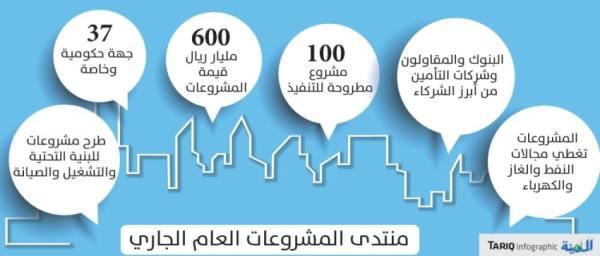 هيئة المقاولين: طرح 100 مشروع بقيمة 600 مليار ريال مارس المقبل