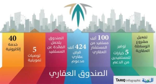 تفعيل مشروع الوساطة العقارية لتقديم 10 خيارات للتملك والتمويل