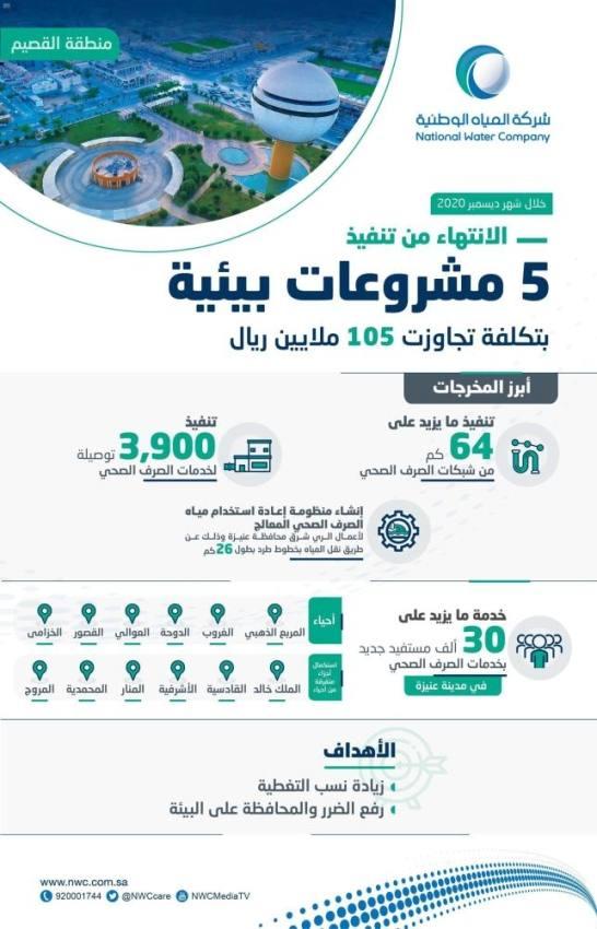 المياه الوطنية تنفذ 9 مشروعات في القصيم بـ 360 مليون ريال