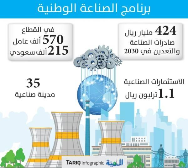 رفع صادرات قطاعي الصناعة والتعدين إلى 424 مليار ريال