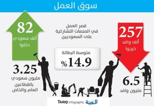 خروج 257 ألف وافد.. ودخول 82 ألف سعودي لسوق العمل