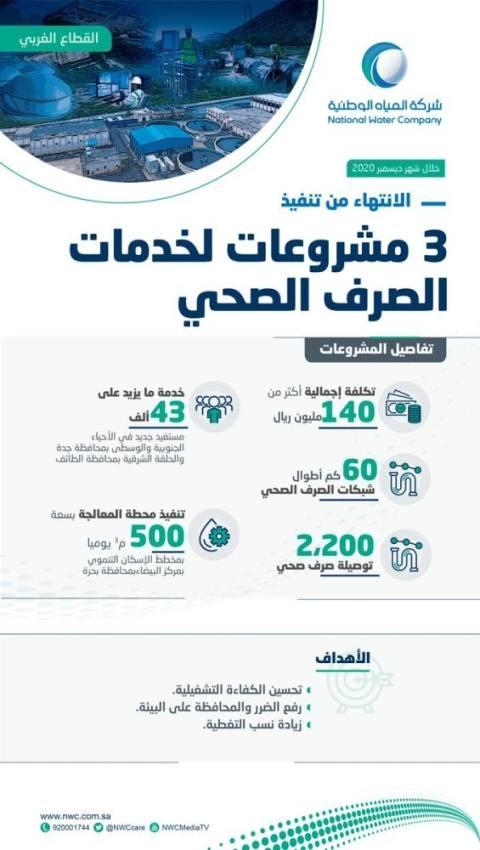 تنفيذ 3 مشروعات للصرف الصحي بالقطاع الغربي تخدم 43 ألف مستفيد
