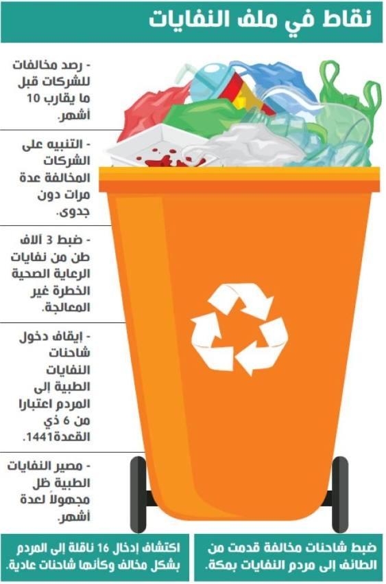 «النفايات الطبية» بالطائف.. رصد مخالفات جديدة وإغلاق محطة المعالجة