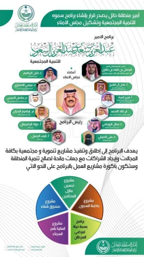 أمير حائل يوجه بإنشاء برنامج للتنمية المجتمعية وتشكيل مجلس أمنائه