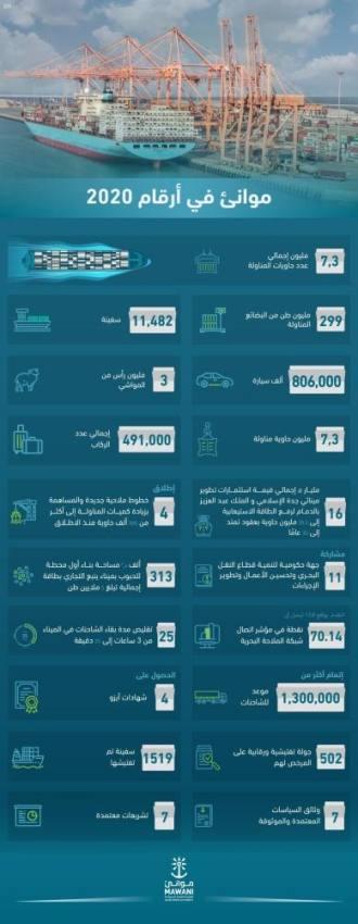 الموانئ السعودية تحقق نمواً لافتاً في أعداد الحاويات خلال 2020