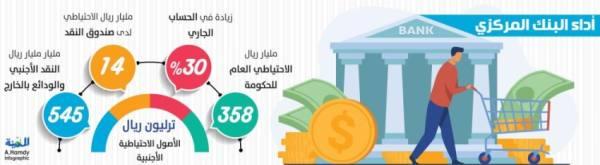 358 مليار ريال الاحتياطي العام للحكومة.. وتريليون ريال الأصول الأجنبية