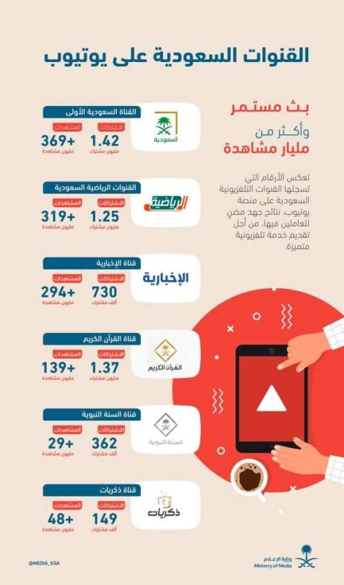القنوات التلفزيونية السعودية أكثر من مليار مشاهدة تضيء سماء منصة «اليوتيوب»