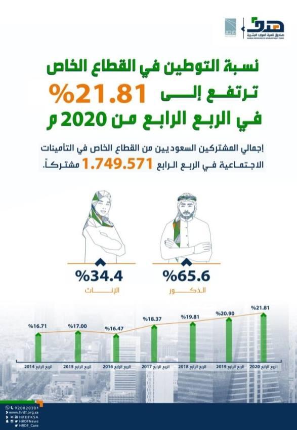 إيداع 300 مليون ريال لدعم أجور 133 ألف سعودي خلال يناير