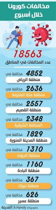 19 ألف مخالفة لتدابير «كورونا» في أسبوع.. والرياض تتصدر