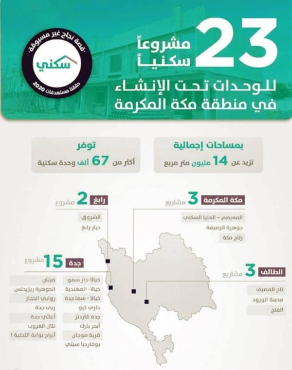 «سكني» يتيح 67 ألف وحدة تحت الإنشاء في منطقة مكة المكرمة