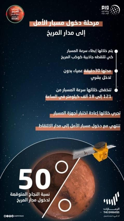 الإمارات : مسبار