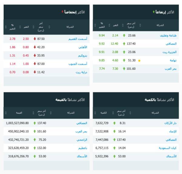 بتداول 8 مليارات ريال..  سوق الأسهم يغلق مرتفعاً عند مستوى 8687.93 نقطة