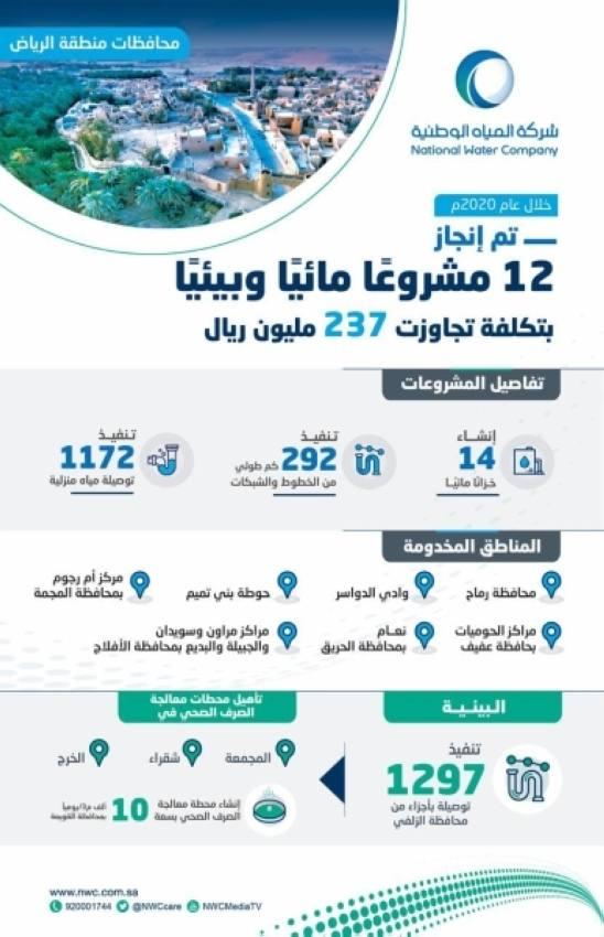 المياه الوطنية تنجز (52) مشروعًا مائيًا وبيئيًا في منطقة الرياض