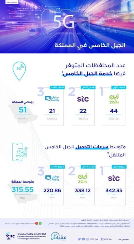 هيئة الاتصالات: امتداد الجيل الخامس إلى 51 مدينة ومحافظة بالمملكة