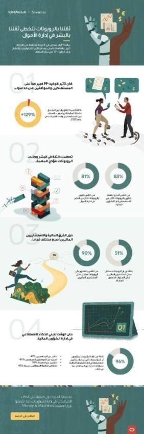 دراسة: 81% يثقون بالروبوتات في إدارة شؤونهم المالية أكثر من البشر