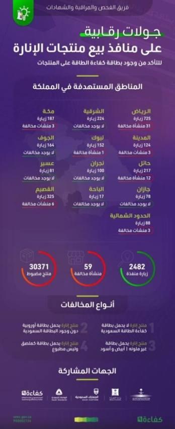 كفاءة تنفذ (2482) جولة رقابية على منتجات الإنارة في مناطق المملكة