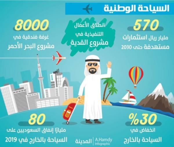 30 % انخفاض في السياحة بالخارج.. و500 مليار استثمارات جديدة