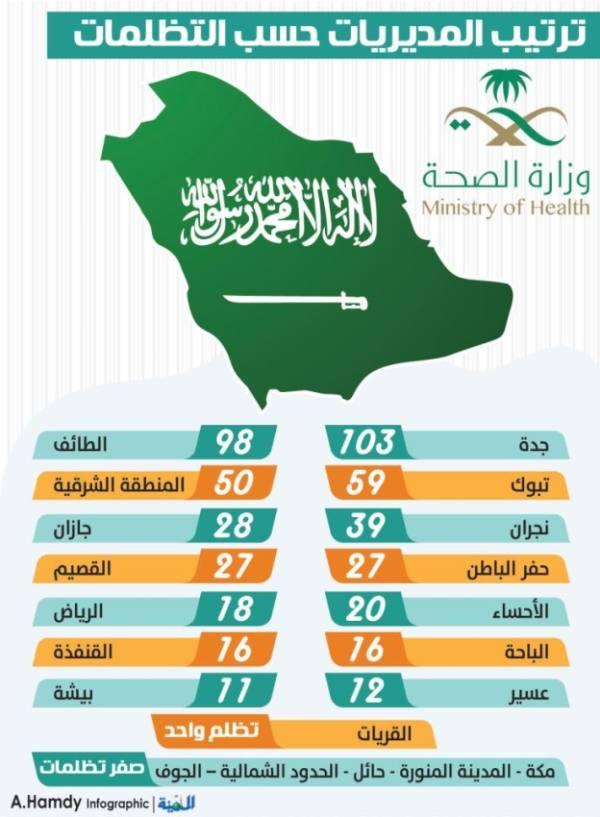 موظفو صحة جدة والطائف الأكثر تظلما بنسبة 39 % على مستوى المملكة