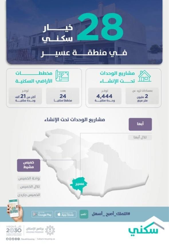 25 ألف خيار سكني متنوع بمنطقة عسير