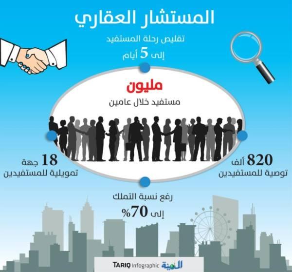 تقليص فترة تملك المساكن من 45 إلى 5 أيام عمل