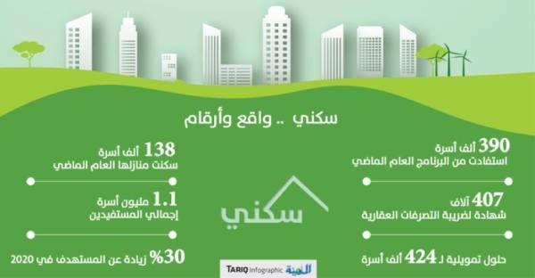 حلول تمويلية لـ 424 ألف أسرة تنهي قوائم الانتظار بالصندوق العقاري