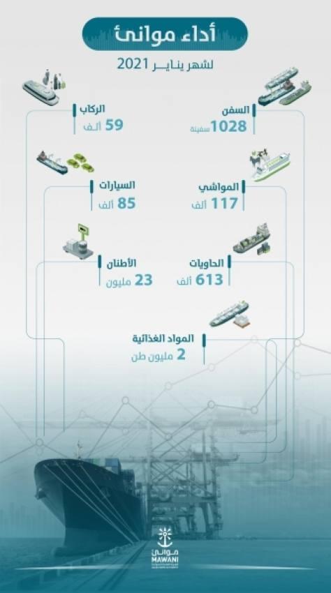 ارتفاع أعداد الحاويات في الموانئ السعودية بنسبة 6% خلال يناير