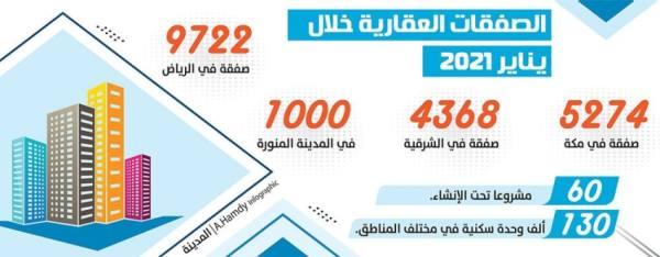 60 مليار ريال صفقات عقارية في يناير بزيادة %5