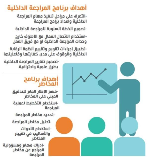 إطلاق برامج للارتقاء بالمراجعة الداخلية بالجهات الحكومية