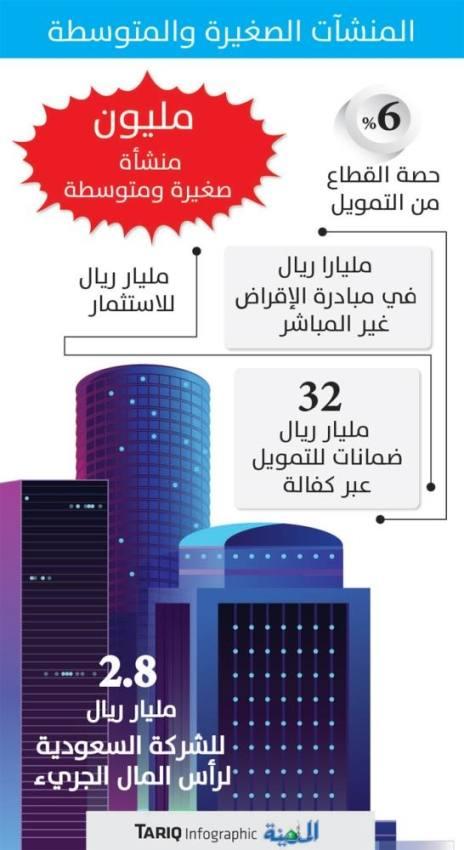 بنك المنشآت الصغيرة يرفع معدلات التمويل ويقدم خدماته رقميا
