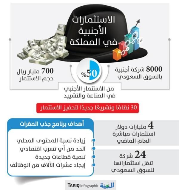 70 مليار ريال عوائد متوقعة لإنشاء مقار للشركات العالمية بالمملكة