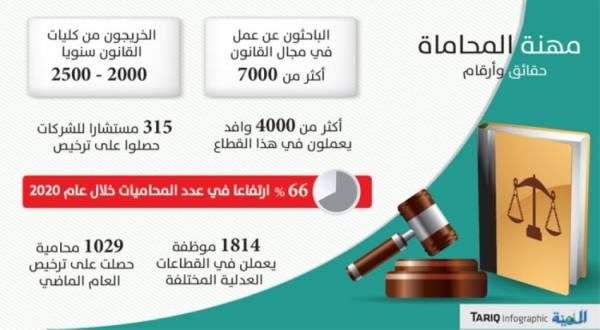 مشروع جديد لتوطين مهن المحاماة والاستشارات القانونية