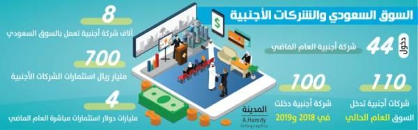 %44 زيادة في معدل دخول الشركات الأجنبية للسوق السعودي