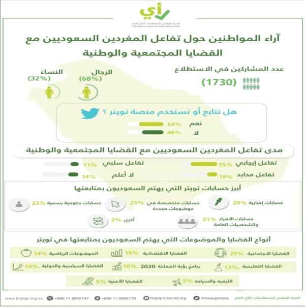 54 % من السعوديين يتابعون ما يُنشر في تويتر