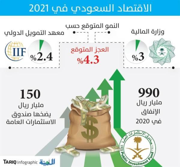 «التمويل الدولي»: انتعاش الاقتصاد السعودي بنمو 2.4 % خلال العام الجاري