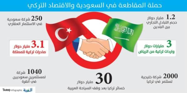 حملة المقاطعة تدعو لتفعيل الإجراءات ضد السياحة والمنتجات التركية