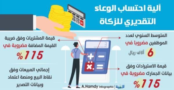 المالية: حساب الزكاة التقديري وفقا للمبيعات ورأس المال والمشتريات