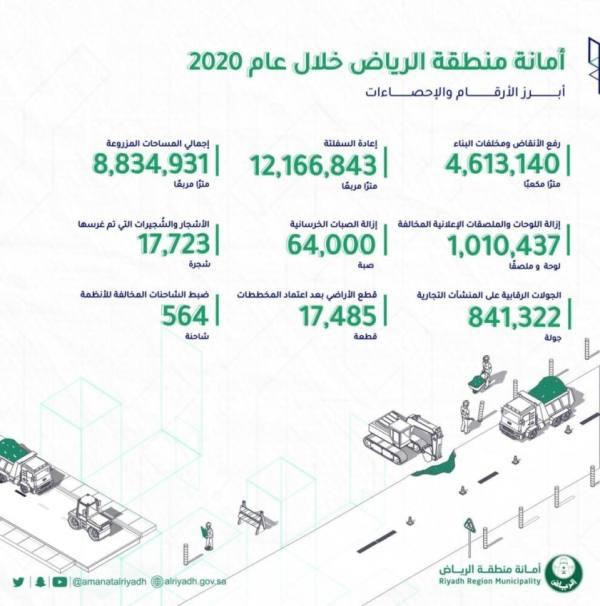 217 % تقدّم في مؤشرات الأداء لأمانة الرياض