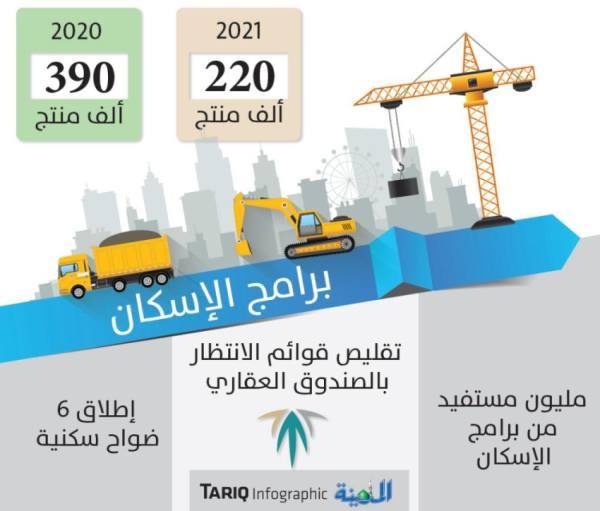 تقرير دولي: «الإسكان السعودي» إلى الاستحقاق الفوري بدلا من الانتظار 11 عاما