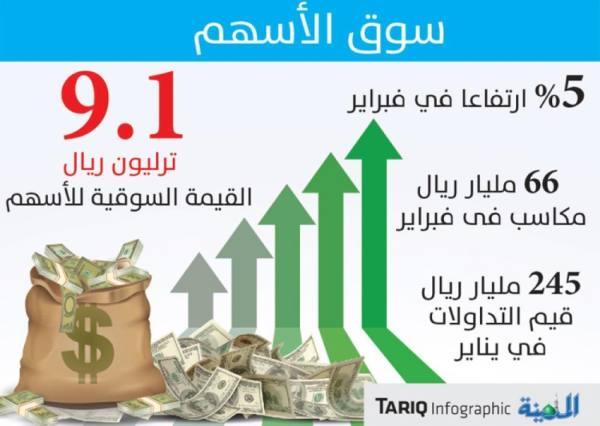12.6 مليار ريال تسهيلات للمستثمرين.. و66 مليارا مكاسب الأسهم في فبراير