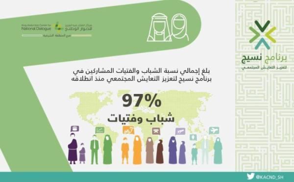 38 ألف مستفيد من «نسيج» لتعزيز التعايش المجتمعي