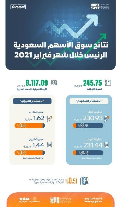سوق الأسهم الرئيس يحقق 245 مليار ريال سعودي في القيمة الإجمالية للأسهم المتداولة لشهر فبراير