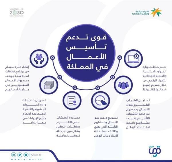 وزارة الموارد البشرية والتنمية الاجتماعية تحث المنشآت حديثة التأسيس للاستفادة من خدمات منصة