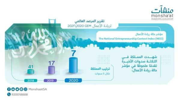 المملكة تحقق المركز السابع في مؤشر حالة ريادة الأعمال