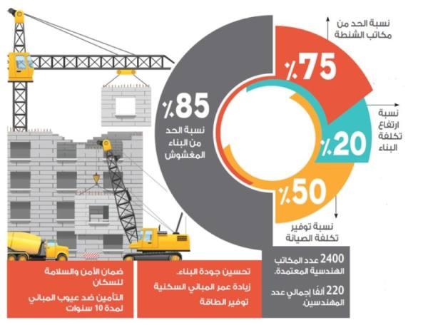 تطبيق كود البناء السكني يقضي على 85 % من عمليات الغش