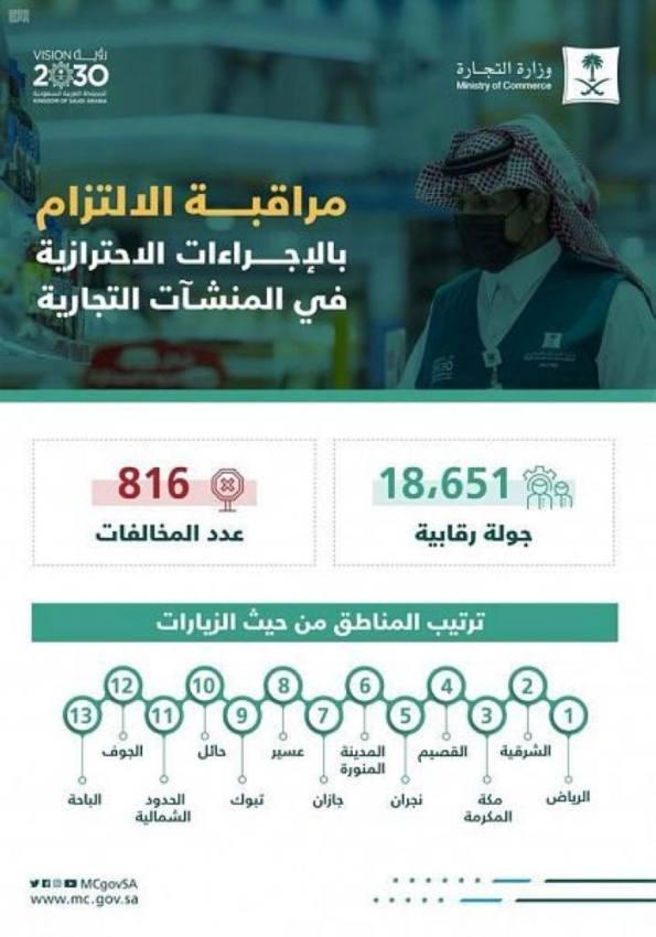 التجارة: أكثر من 18 ألف زيارة لتطبيق الإجراءات الاحترازية في المنشآت التجارية