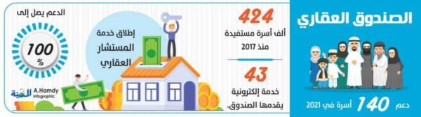العقاري: تمليك 140 ألف أسرة وحدات سكنية العام الجاري