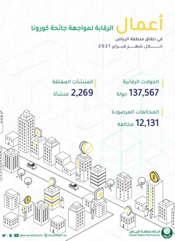 أمانة الرياض: تغلق 2,269 منشأة وترصد 12.131 مخالفة في فبراير الماضي