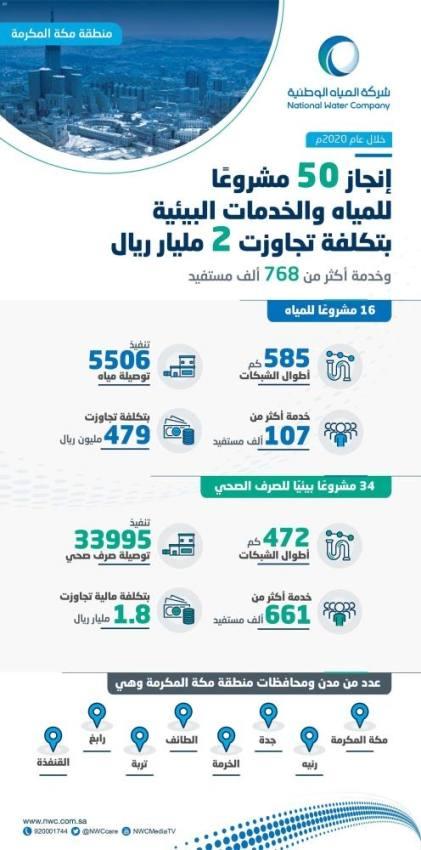 المياه الوطنية تنفذ 50 مشروعًا بـ 2 مليار في منطقة مكة