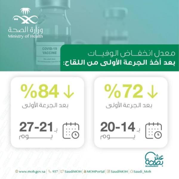 لقاحات كورونا تخفّض معدل الوفيات 84%